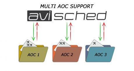 Screenshot: Multi AOC Support